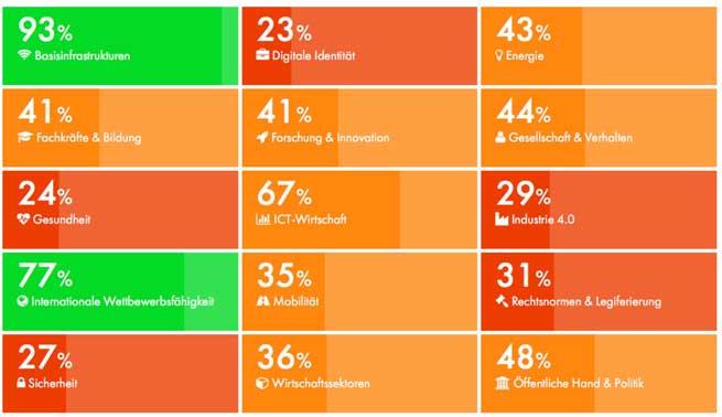 Digital Swiss Index